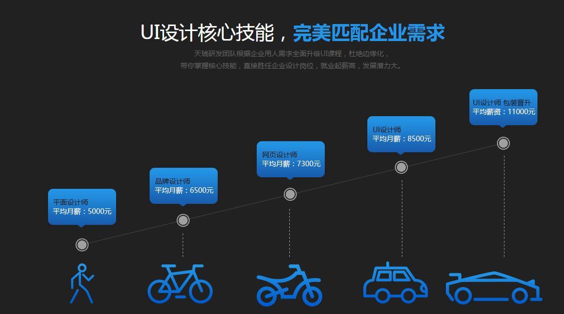 特聘中國頂級ui設計專家,知名互聯網企業項目總監,擔綱教學,傾情傳授u
